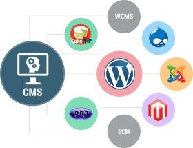 3 типа систем управления контентом (CMS)