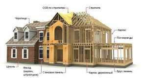 Плюсы и минусы постройки каркасного дома